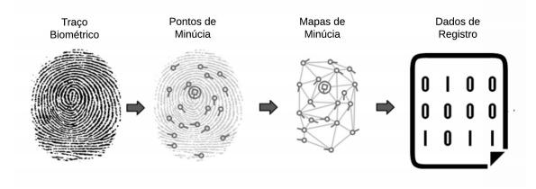 passo a passo do funcionamento do registro de biometria